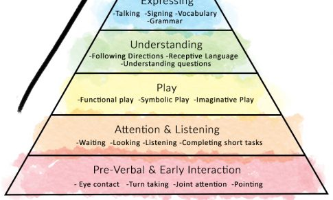 Language Development Pyramid
